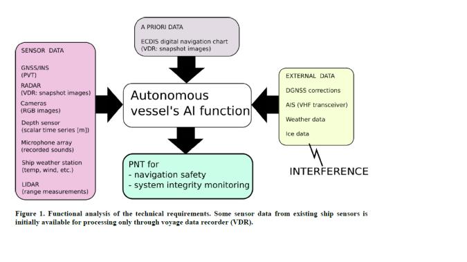 Project description – Maritime AI-NAV